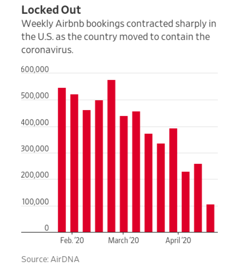 Airbnb Mini Empires Get Squeezed